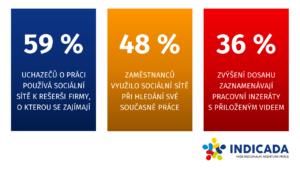 Infografika: Náborové kampaně na sociálních sítích